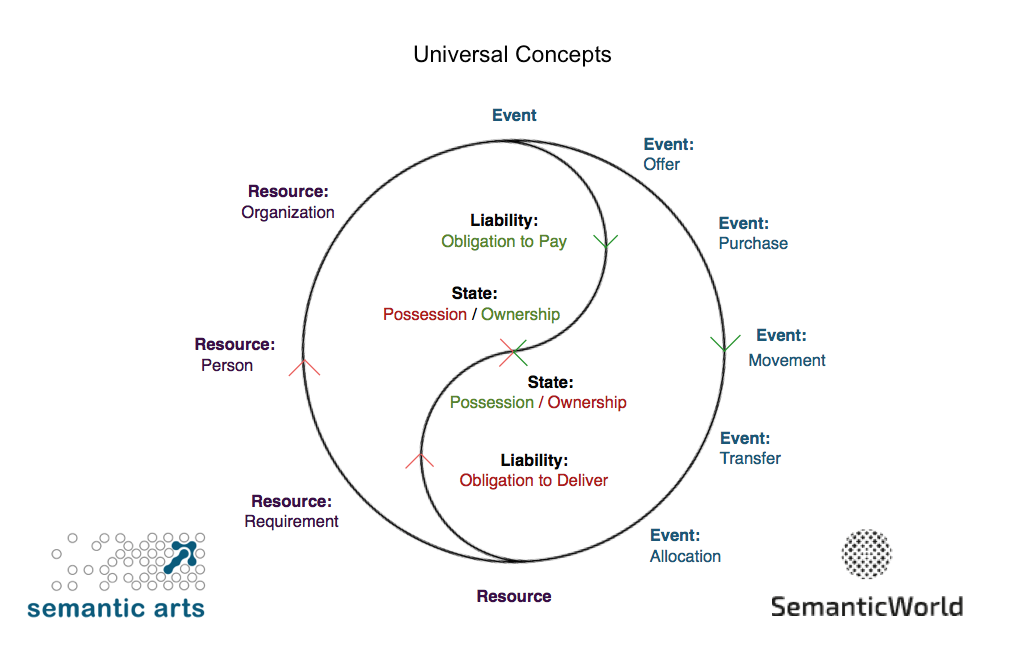 applied universal concepts