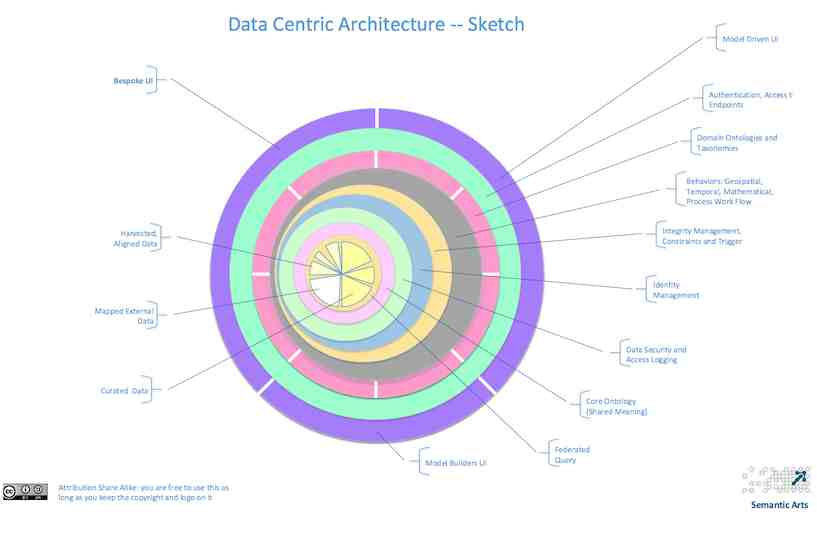 Data centric architure